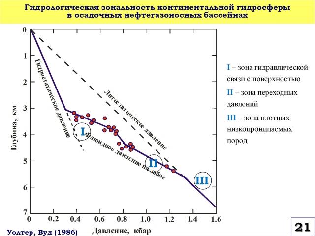 Рис. 21. Гидрологическая зональность континентальной гидросферы в осадочных нефтегазоносных бассейнах
