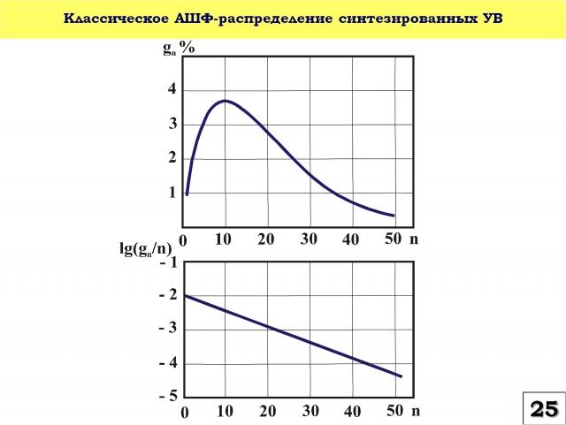 Рис. 25. Классическое распределение синтезированных углеводородов по модели Андерсона-Шульца-Флори