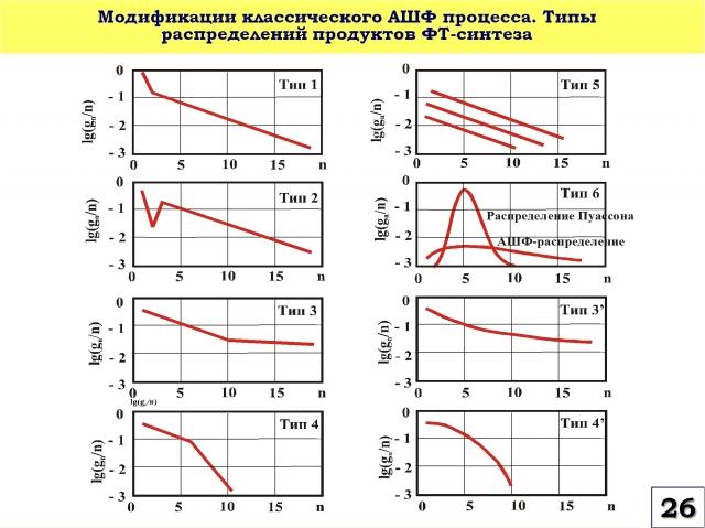 Рис. 26. Модификации классического процесса по модели Андерсона-Шульца-Флори. Типы распределений продуктов синтеза Фишера-Тропша