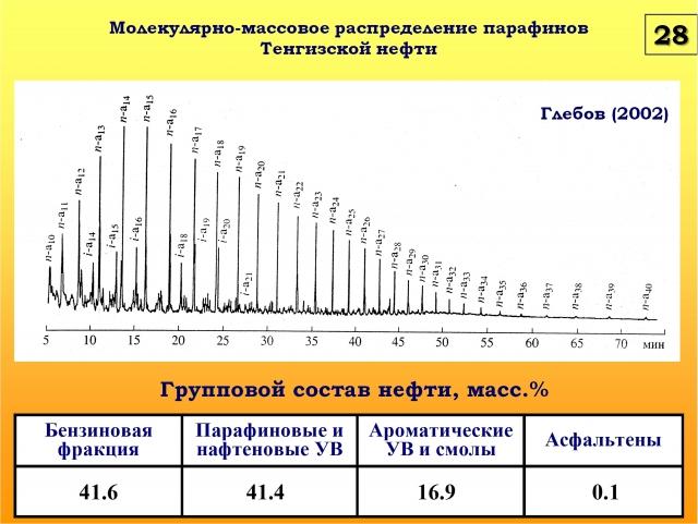 Рис. 28. Молекулярно-массовое распределение парафинов Тенгизской нефти