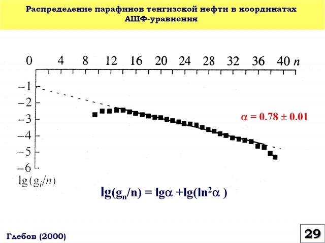Рис. 29. Распределение парафинов Тенгизской нефти в координатах уравнения Андерсона-Шульца-Флори