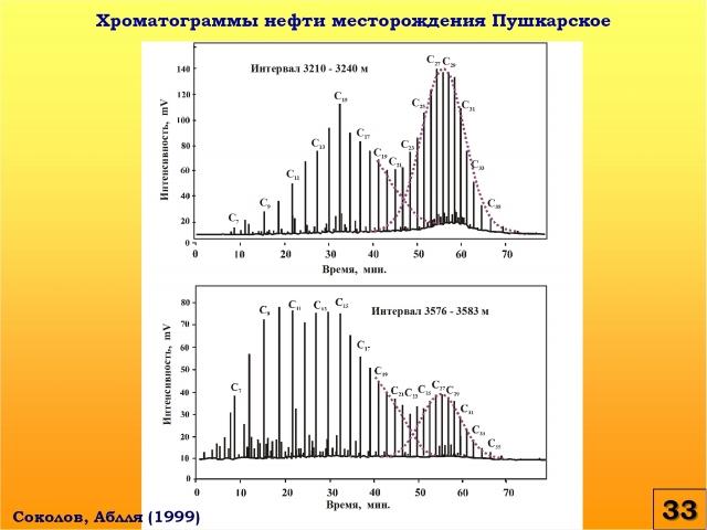 Рис. 33. Хроматограммы нефти месторождения Пушкарское