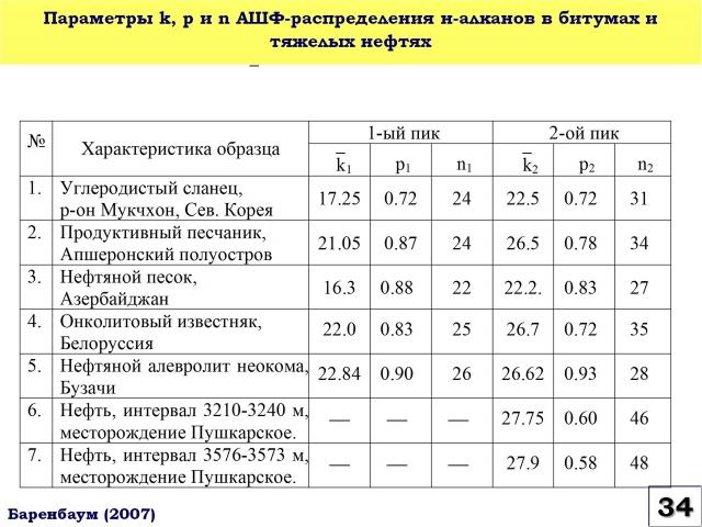 Рис. 34. Параметры k, p и n распределения н-алканов по модели Андерсона-Шульца-Флори в битумах и тяжелых нефтях