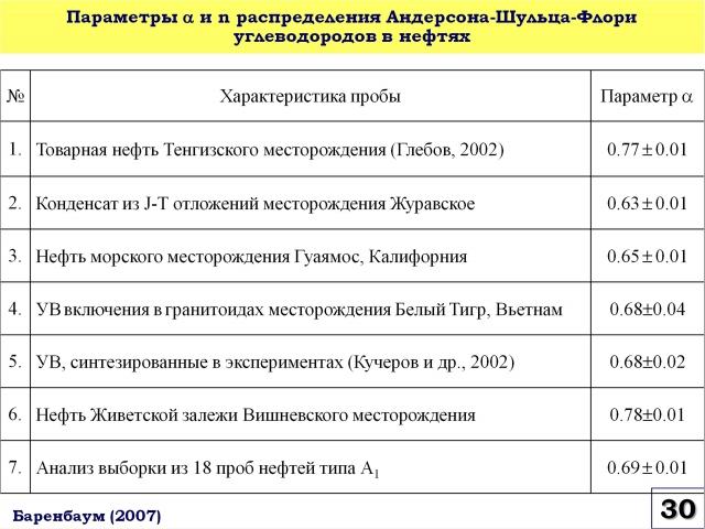 Рис. 30. Параметры a и n распределения Андерсона-Шульца-Флори углеводородов в нефтях