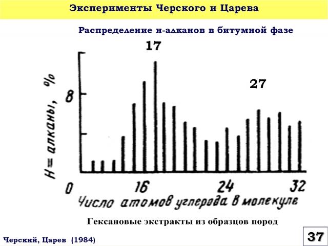 Рис. 37. Распределение н-алканов в битумной фазе в экспериментах Н.В. Черского и В.П. Царева