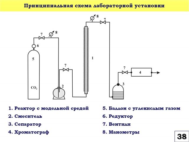 Рис. 38. Принципиальная схема лабораторной установки