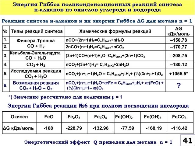 Рис. 41. Энергия Гиббса поликонденсационных реакций синтеза н-адканов из окислов углерода и водорода