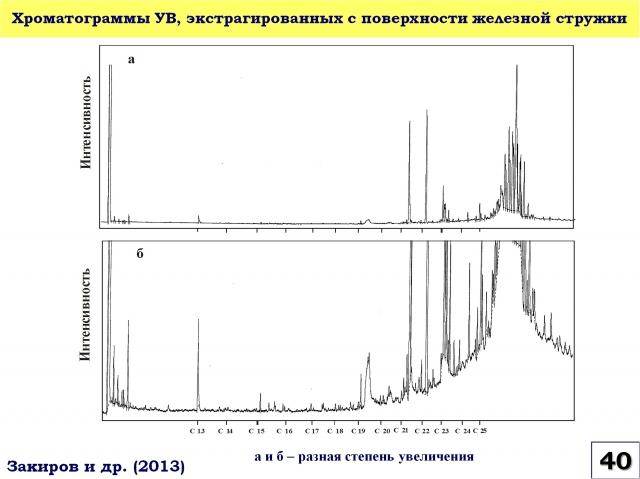 Рис. 40. Хроматограммы УВ, экстрагированных с поверхности железной стружки