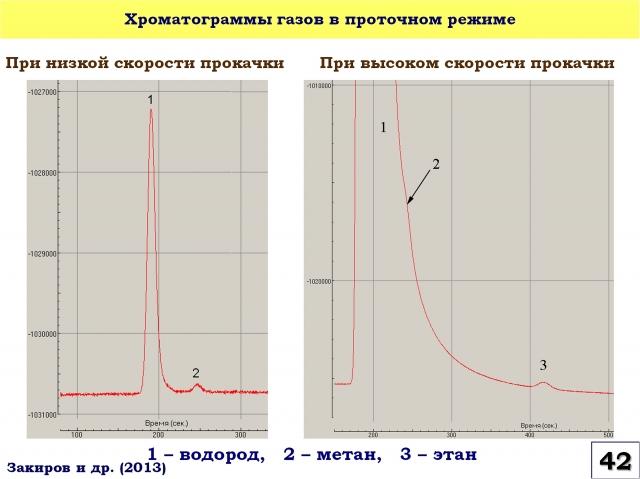Рис. 42. Хроматограммы газов в проточном режиме
