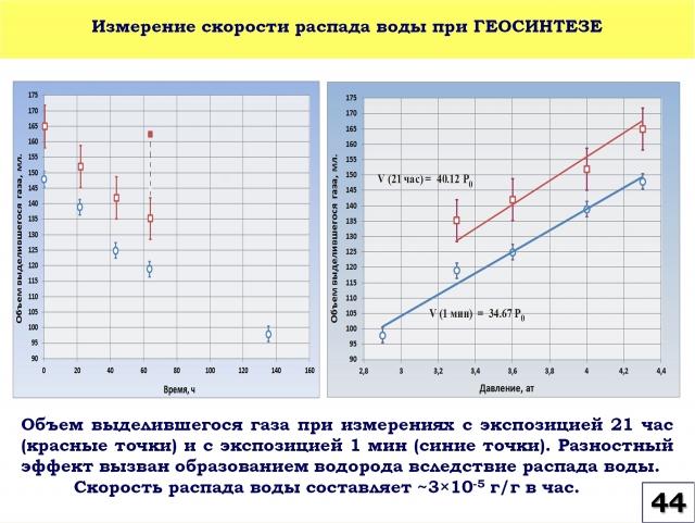 Рис. 44. Измерение скорости распада воды при геосинтезе