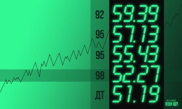 Что Россия скажет о росте цен на топливо? Опрос ИА REGNUM