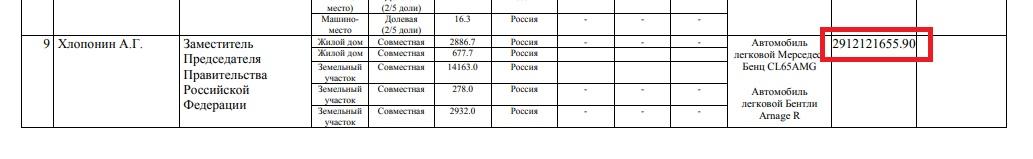 Сведения о доходах, расходах, об имуществе и обязательствах имущественного характера, представленные членами Правительства Российской Федерации за отчетный финансовый год с 1 января 2017 г. по 31 декабря 2017 г.