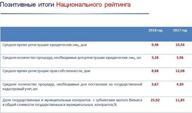 Позитивные итоги Национального  рейтинга