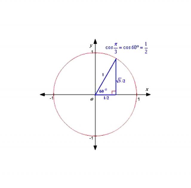 Рис. 2. Положение 60-й параллели на земном шаре и проекция ядра (6370 км х Cos (60º) ≈ 3000 км)