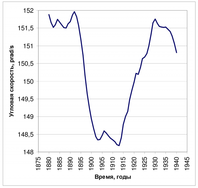 Рис. 6. Крупнейшая аномалия скорости вращения Земли. Источник: по данным International Earth Rotation and Reference Systems Service