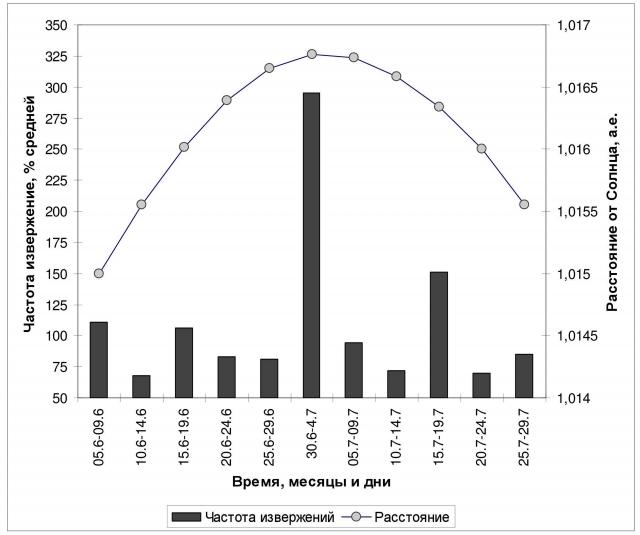 Рис. 9. Максимум числа вулканических извержений в период 30 июня — 4 июля при наибольшем удалении Земли от Солнца (осреднение по 1216 событий за 1500-2017 гг.). Источник: Ibid
