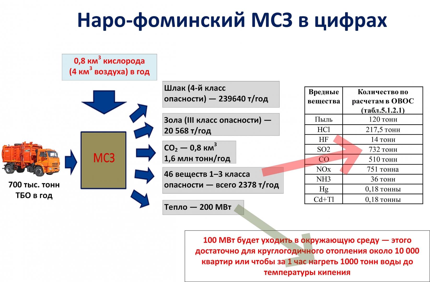 Рис. 1. Показатели МСЗ в Наро-Фоминском районе МО по данным ОВОС, вынесенного на общественные слушания