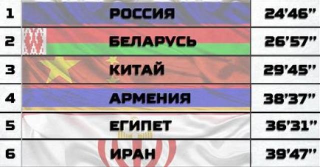 Результаты первого этапа соревнований «Безопасная среда». Индивидуальная гонка.