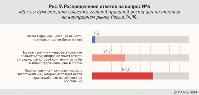 Распределение ответов на вопрос №6:«Как вы думаете, что является главной причиной роста цен на топливо на внутреннем рынке России?», %.