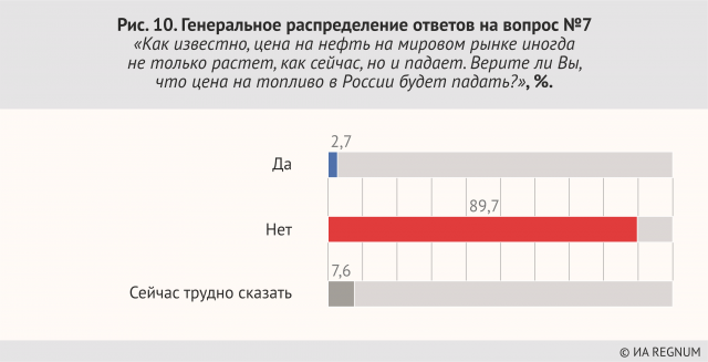 Распределение ответов на вопрос №7:«Как известно, цена на нефть на мировом рынке иногда не только растет, как сейчас, но и падает. Верите ли Вы, что цена на топливо в России будет падать?», %.