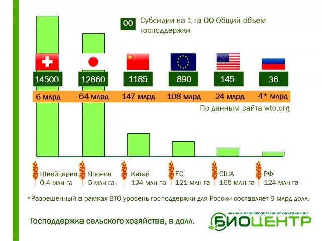Рис. 1. Сравнение величин удельной ($/га) и абсолютной (млрд $) господдержки сельского хозяйства в разных странах мира