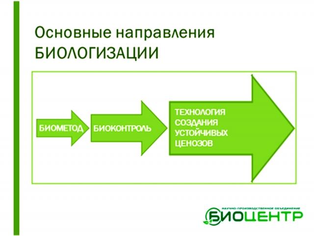Рис. 2. Этапы биологизации растениеводства