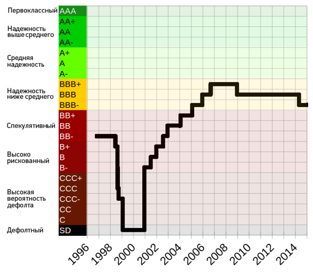 Кредитный рейтинг России по версии агентства Standard & Poor's в 1996-2014 гг.