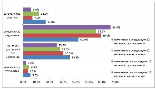 Диаграмма. Оценки населением и руководителями текущего и перспективного состояния экономики (в процентах от опрошенных)