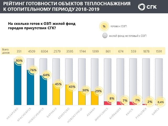 Жилой фонд Рубцовска и Бийска готов к отопительному сезону менее чем на 2%