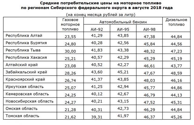 В Новосибирске растут цены на газ, на бензин и дизтопливо — пока на месте