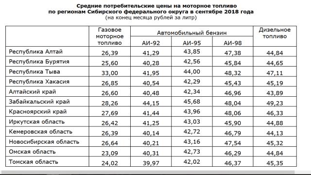 В Новосибирской области цена на газовое топливо за полгода выросла на 41%