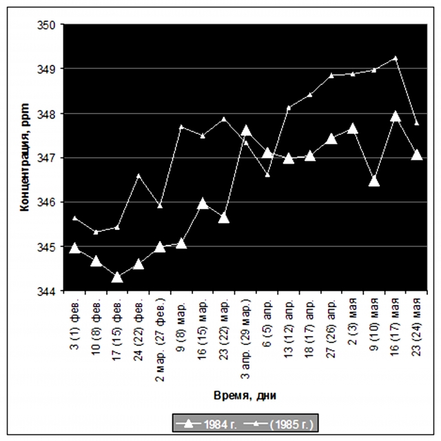Рис. 2. Ход концентрации СО2 в приземном воздухе Мауна Лоа в 1984 и 1985 гг. с максимумом во время извержения вулкана (анализ проб в колбах). Источник: Ibid