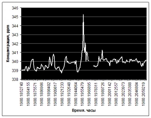 Рис. 3. Пик концентрации СО2 при извержении вулкана Килауэ 11 марта 1980 г. (анализ in situ). Источник: Ibid