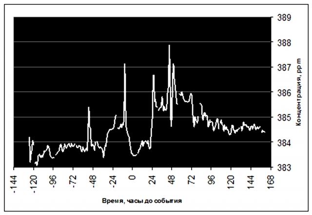 Рис. 7. Повышение концентрации СО2 на станции Барроу до и после землетрясения 30  сентября 2010 г. магнитудой 5 балов; расстояние до эпицентра с координатами 72,79° с.ш. и 151,89° з.д. — 230 км (анализ in situ). Источник: Ibid. и International Seismological Centre