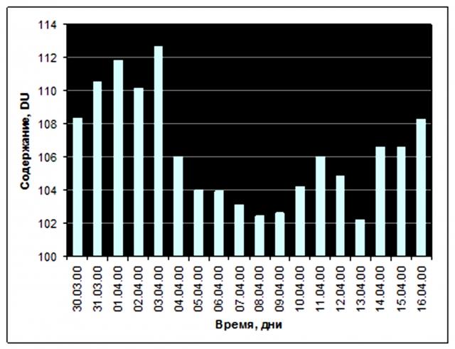 Рис. 11. Уменьшение общего содержания озона в слоях стратосферы выше 25,45 гПа при выбросе водорода в апреле 2000 г. на Аляске (станция Барроу). Источник: по данным SBUV Merged Ozone Data Set, Goddard Space Flight Center