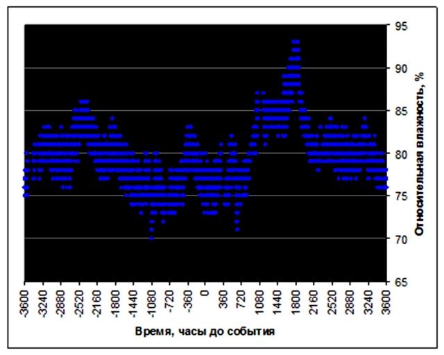 Рис. 13. Изменения относительной влажности воздуха в апреле 2000 г. на станции Барроу. Источник: Ibid