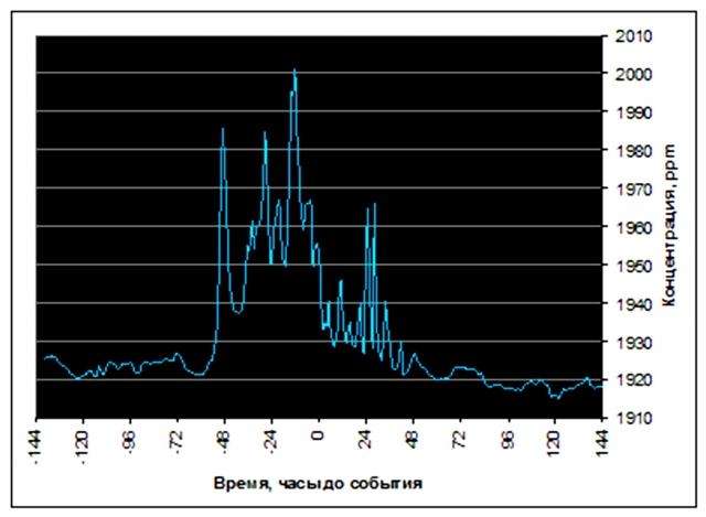 Рис. 15. Выброс метана при землетрясении 12 мая 2016 г. на Аляске (анализ in situ на станции Барроу)  Источник: Ibid