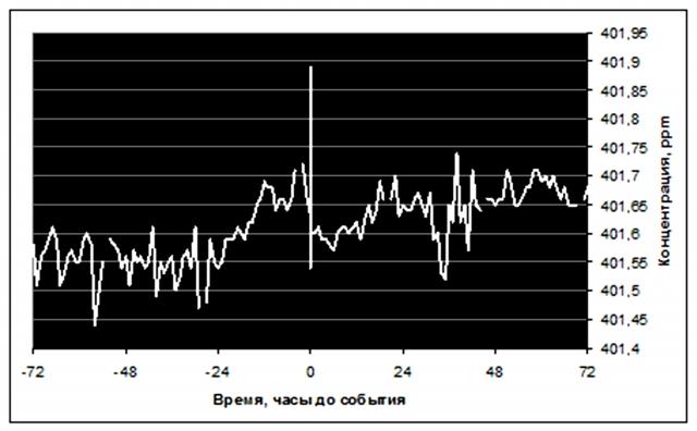 Рис. 16. Выброс СО2 на станции Южный Полюс при землетрясении 4 сентября 2016 г. магнитудой 4,2 балла: расстояние до эпицентра с координатами 80,03° ю.ш., 42,59° в.д. — (анализ in situ). Источник: Ibid