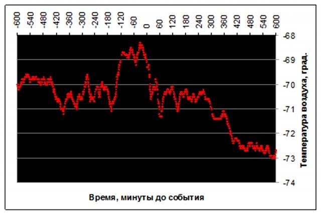Рис. 17. Кратковременный рост температуры воздуха на станции Южный Полюс при выбросе газов 4 сентября 2016 г. (измерения с минутным интервалом). Источник: Ibid