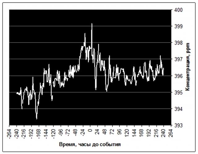 Рис. 22. Повышение концентрации СО2 в воздухе Гавайских островов при землетрясении с координатами эпицентра 2,24° с.ш., 93,01° в.д. (анализ in situ). Источник: Ibid