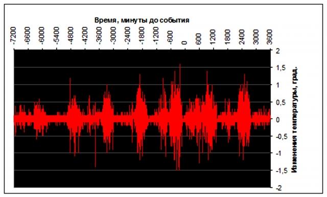 Рис. 20. Рост колебаний температуры воздуха на станции Мауна Лоа при 9-балльном землетрясении 2011 г. (измерения с минутным интервалом). Источник: Ibid