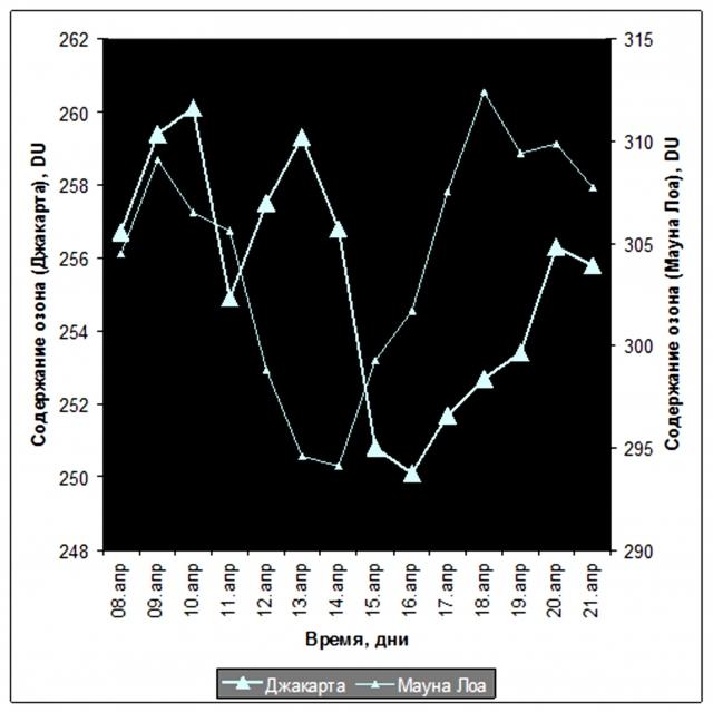 Рис. 24. Изменения общего содержания озона в атмосфере, связанные с землетрясением 11 апреля 2012 г. у Суматры. Источник: по данным SBUV Merged Ozone Data Set, Goddard Space Flight Center