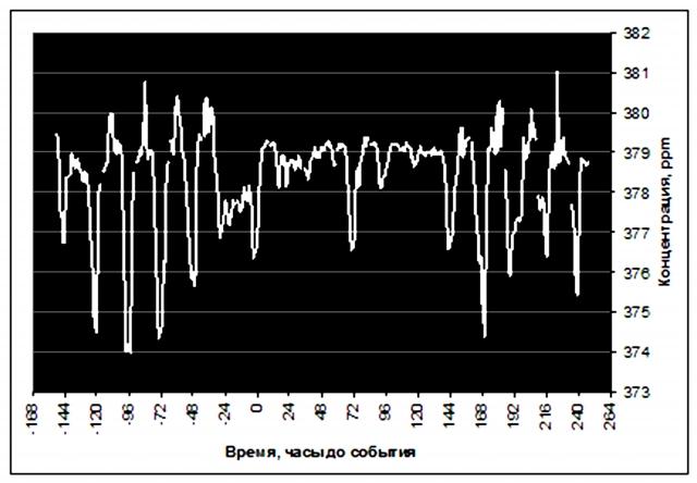 Рис. 28. Уменьшение суточных колебаний концентрации СО2 на станции Мауна Лоа в результате экстремального снижения угловой скорости вращения Земли 7 сентября 2006 г. (анализ in situ). Источник: Ibid