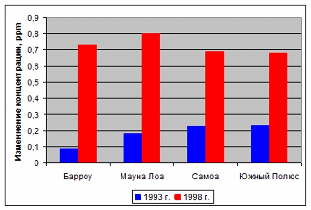 Рис. 30. Аномальные годичные приросты концентрации СО2. Источник: расчет по данным NOAA, ESRL, Global Monitoring Division