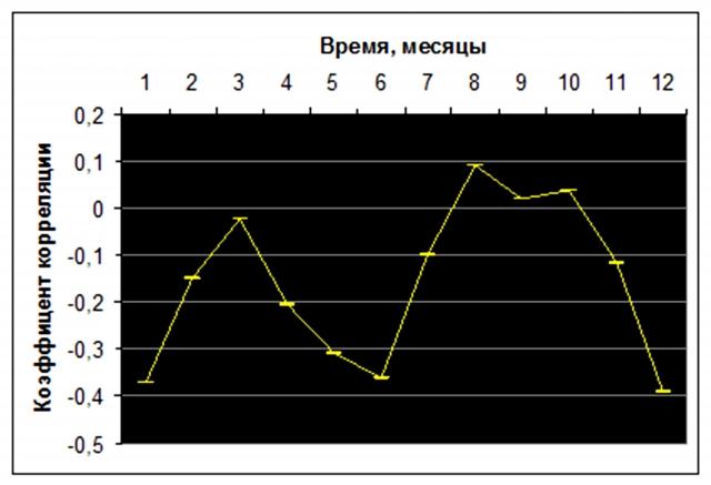 Рис. 32. Соотношение между скоростями меридионального ветра у земной поверхности в поясах 10-20° с.ш. и 10-20° ю.ш. Источник: расчет по данным NCEP Reanalysis