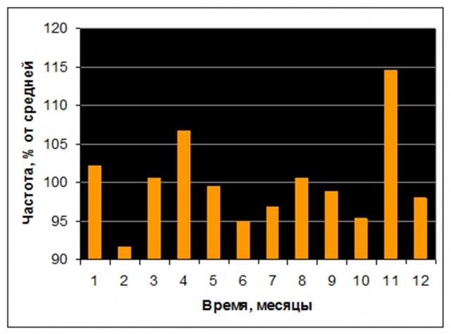 Рис. 33. Годовой ход частоты землетрясений магнитудой ≥ 7 на планете в период 1900-2016 гг. Источник: расчет по данным International Seismological Centre
