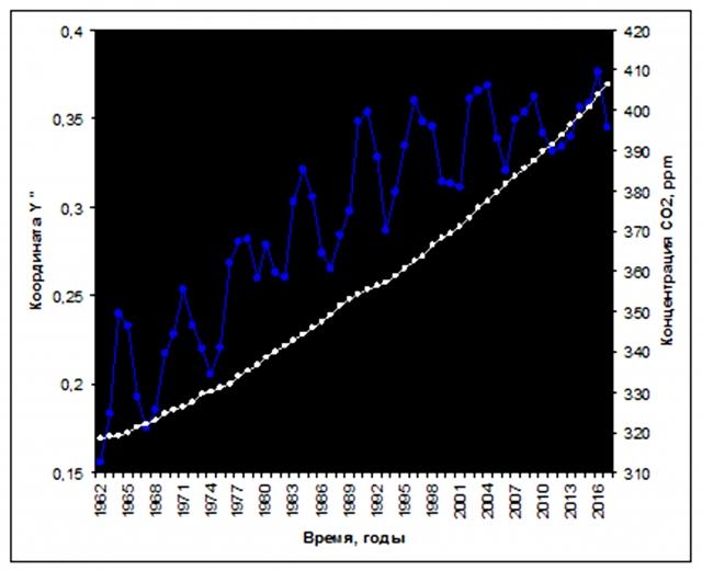 Рис. 36. Изменение координаты «Y» Северного географического полюса и рост концентрации СО2. Источник: по данным NOAA, ESRL, Global Monitoring Division и International Earth Rotation and Reference Systems Service