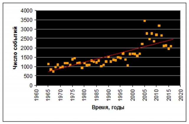Рис. 37. Землетрясения магнитудой ≥ 5 на планете в период 1965-2016 гг. и линейный тренд их числа. Источник: расчет по данным International Seismological Centre
