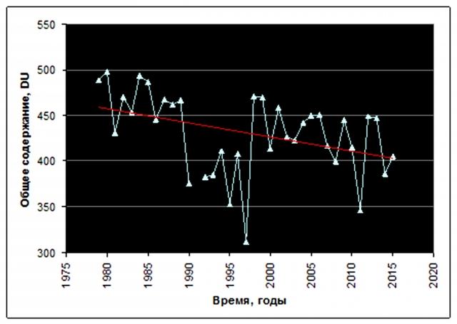 Рис. 39. Снижение общего содержания озона в атмосфере на побережье моря Лаптевых (март, станция Тикси). Источник: Ibid