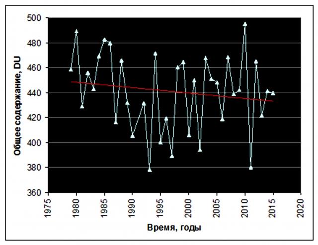 Рис. 38. Изменение общего содержания озона в атмосфере Аляски (март, станция Барроу). Источник: расчет по данным SBUV Merged Ozone Data Set, Goddard Space Flight Center